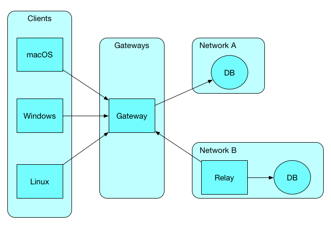 strongDM Network Architecture